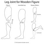 Cutting patterns are on the far left, the assembled leg in the center, and the joint's range of motion is shown on the right.