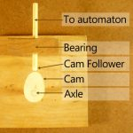 Cam Followers for Automata – Dug's Tips 16